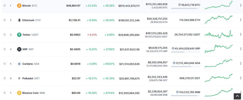 hướng dẫn chơi bitcoin - cách xem tỉ giá các loại tiền điện tử trên CoinMarketCap
